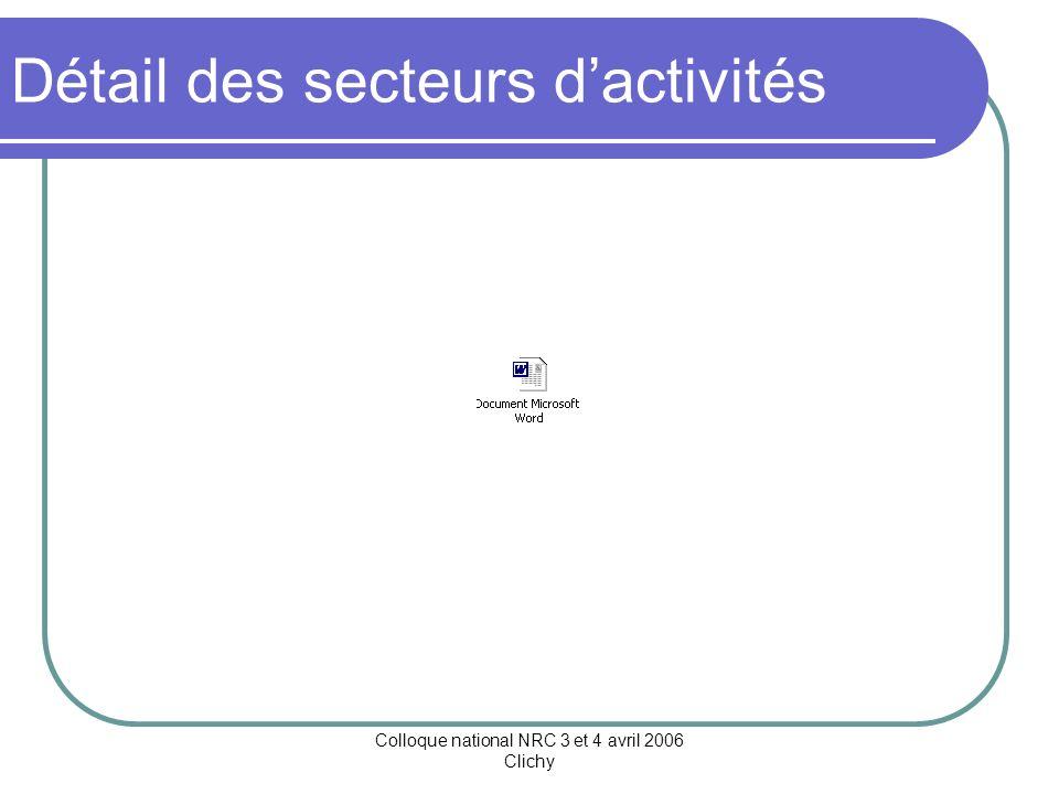 Colloque national NRC 3 et 4 avril 2006 Clichy PARTENARIAT AVEC LE MONDE PROFESSIONNEL Base Secteurs dactivités
