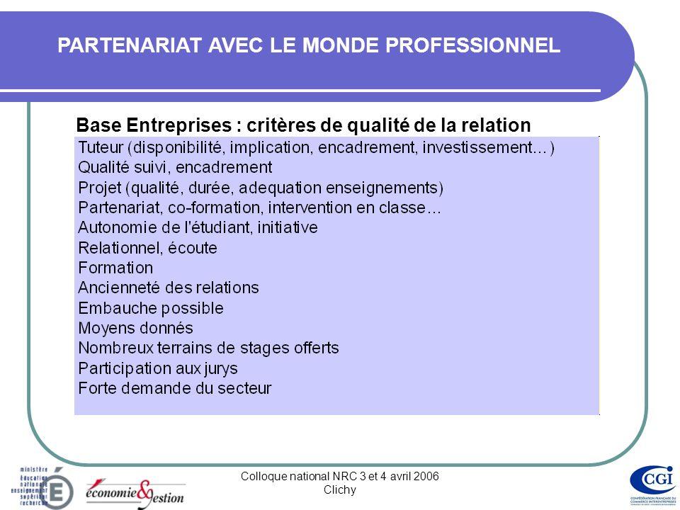 Colloque national NRC 3 et 4 avril 2006 Clichy PARTENARIAT AVEC LE MONDE PROFESSIONNEL Base Entreprises Détail du fichier