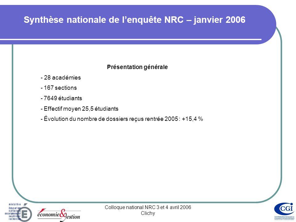 Colloque national NRC 3 et 4 avril 2006 Clichy Synthèse nationale de lenquête NRC – janvier 2006 Présentation générale - 28 académies -167 sections -7649 étudiants -Effectif moyen 25,5 étudiants -Évolution du nombre de dossiers reçus rentrée 2005 : +15,4 %