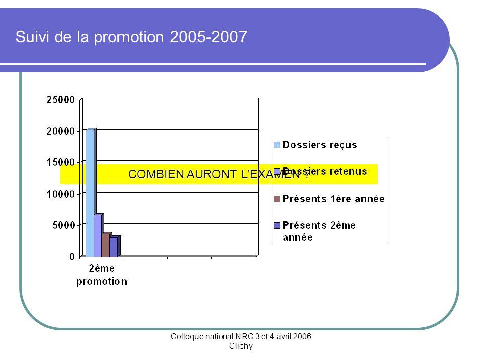 Colloque national NRC 3 et 4 avril 2006 Clichy Détail des secteurs dactivités