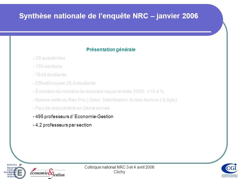 Colloque national NRC 3 et 4 avril 2006 Clichy Synthèse nationale de lenquête NRC – janvier 2006 Présentation générale - 28 académies -150 sections -7649 étudiants -Effectif moyen 25,5 étudiants -Évolution du nombre de dossiers reçus rentrée 2005 : +15,4 % -Baisse nette du Bac Pro (-2pts) Stabilisation du bac techno (-0,5pts) -Peu de redoublants en 2ème année -495 professeurs d Economie-Gestion -4,2 professeurs par section
