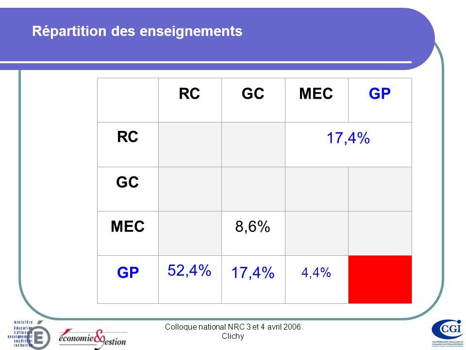 Colloque national NRC 3 et 4 avril 2006 Clichy Répartition des enseignements RCGCMECGP RC 17,4% GC MEC 8,6% GP 52,4% 17,4% 4,4%