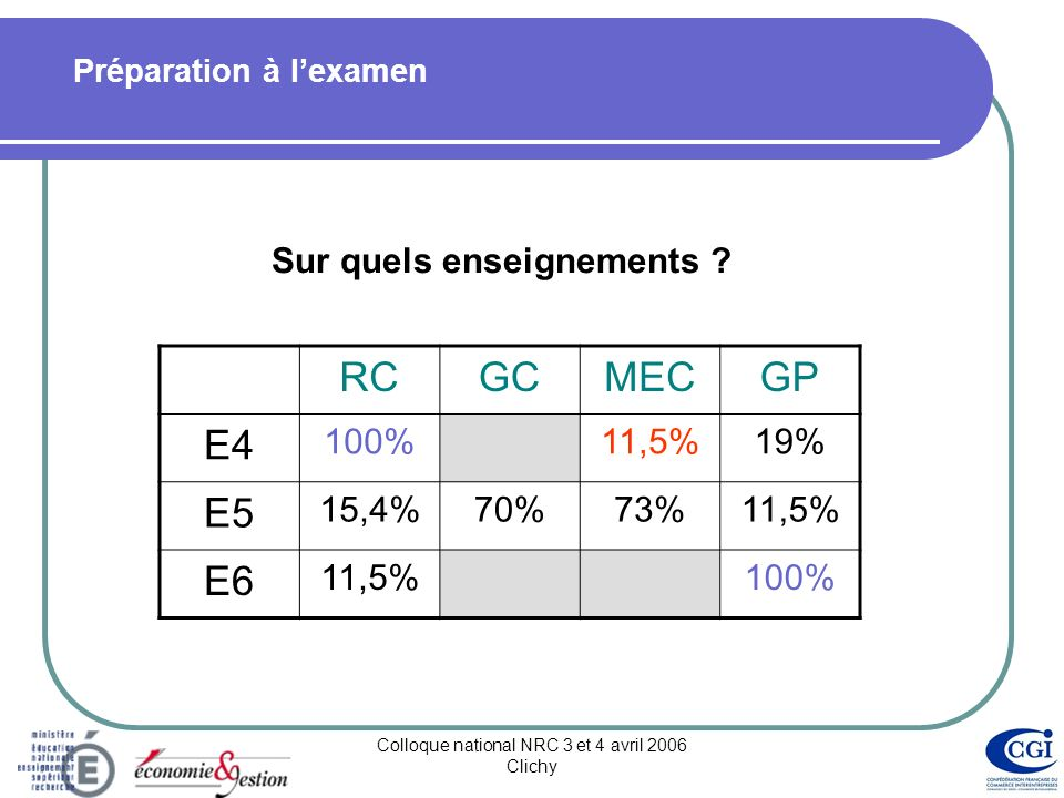 Colloque national NRC 3 et 4 avril 2006 Clichy Répartition des enseignements RCGCMECGP RC 17,4% GC MEC 8,6% GP 52,4% 17,4% 4,4%