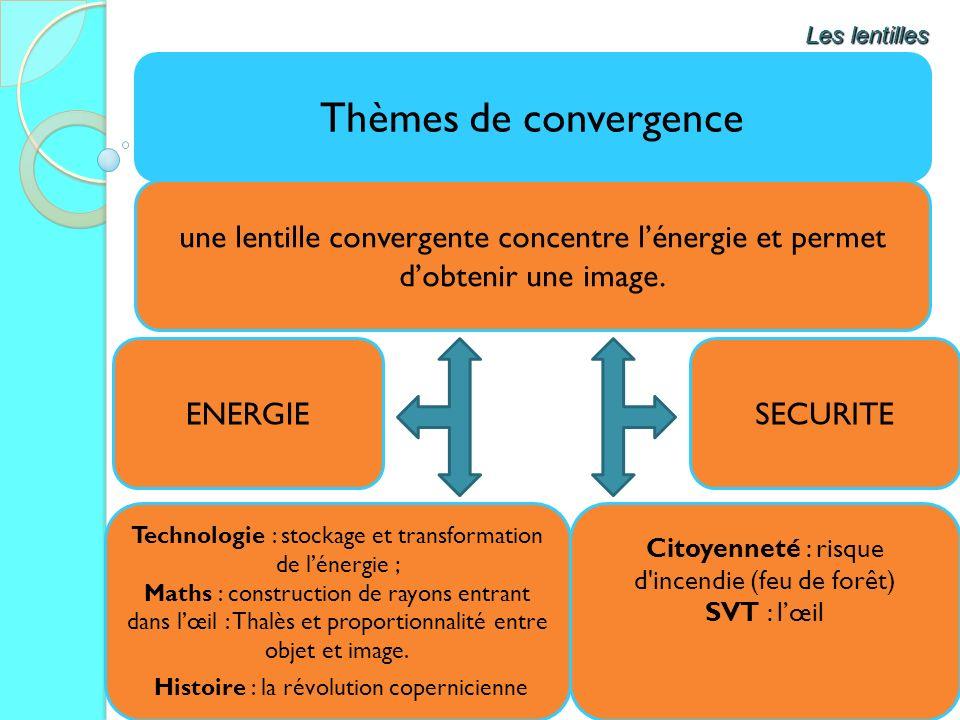 Thèmes de convergence Les lentilles une lentille convergente concentre lénergie et permet dobtenir une image. ENERGIESECURITE Citoyenneté : risque d'i