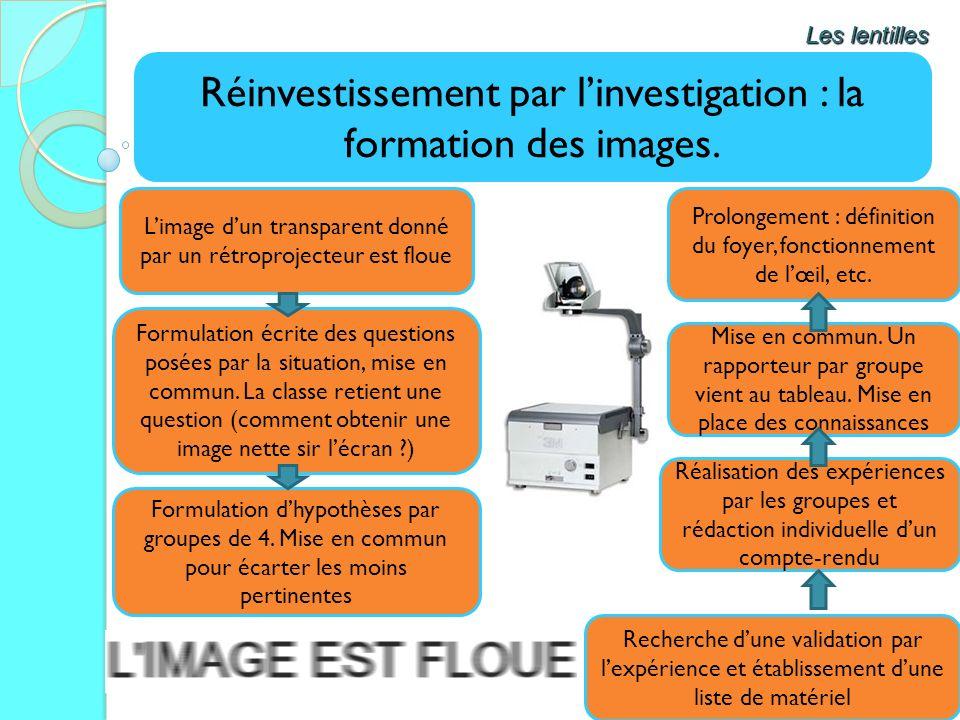 Réinvestissement par linvestigation : la formation des images. Les lentilles Limage dun transparent donné par un rétroprojecteur est floue Formulation