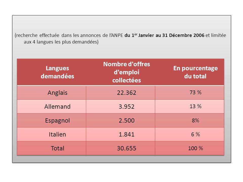 (recherche effectuée dans les annonces de lANPE du 1 er Janvier au 31 Décembre 2006 et limitée aux 4 langues les plus demandées)