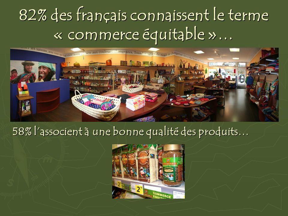 82% des français connaissent le terme « commerce équitable »… 58% lassocient à une bonne qualité des produits…