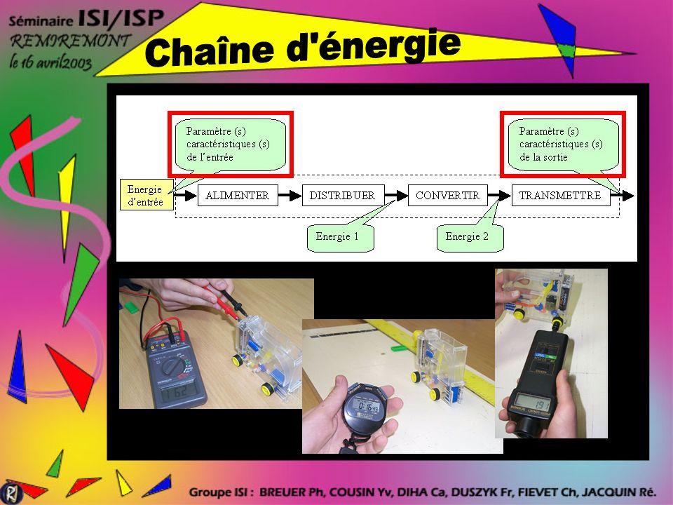 Énergie électrique Tension de 3 V lorsque les piles sont à leur charge MAXI.