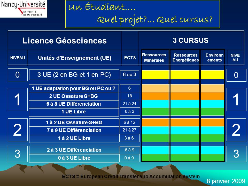 8 janvier 2009 Licence Géosciences 3 CURSUS NIVEAU Unités d'Enseignement (UE) ECTS Ressources Minérales Ressources Énergétiques Environn ements NIVE A