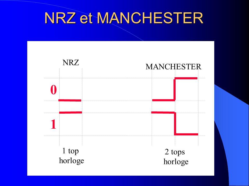 NRZ et MANCHESTER Data t 4 bits 1 bit Bit ignoré par le récepteur Donnée à transmettre : 10000 Donnée transmise : 100010