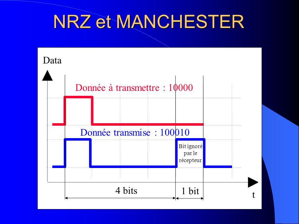 TRAME VAN 10 Début de trame (SOF) 12 Identificateur (IDEN) Commande (COM) 4 0 à 224 Données (DAT) 15 Contrôle (FCS) 2 Délimiteur fin de données (EOD) 4 Séparateur inter trame (IFS) 8 Fin de trame (EOF) 2 Acquittement (ACK) Se compose de 9 champs