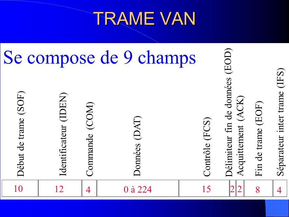 DEBUT DE TRAME 1 1 1 1 1 0 0 000 4 tops horloge 4 tops2 tops Préambule Symbole début Message 10 bits