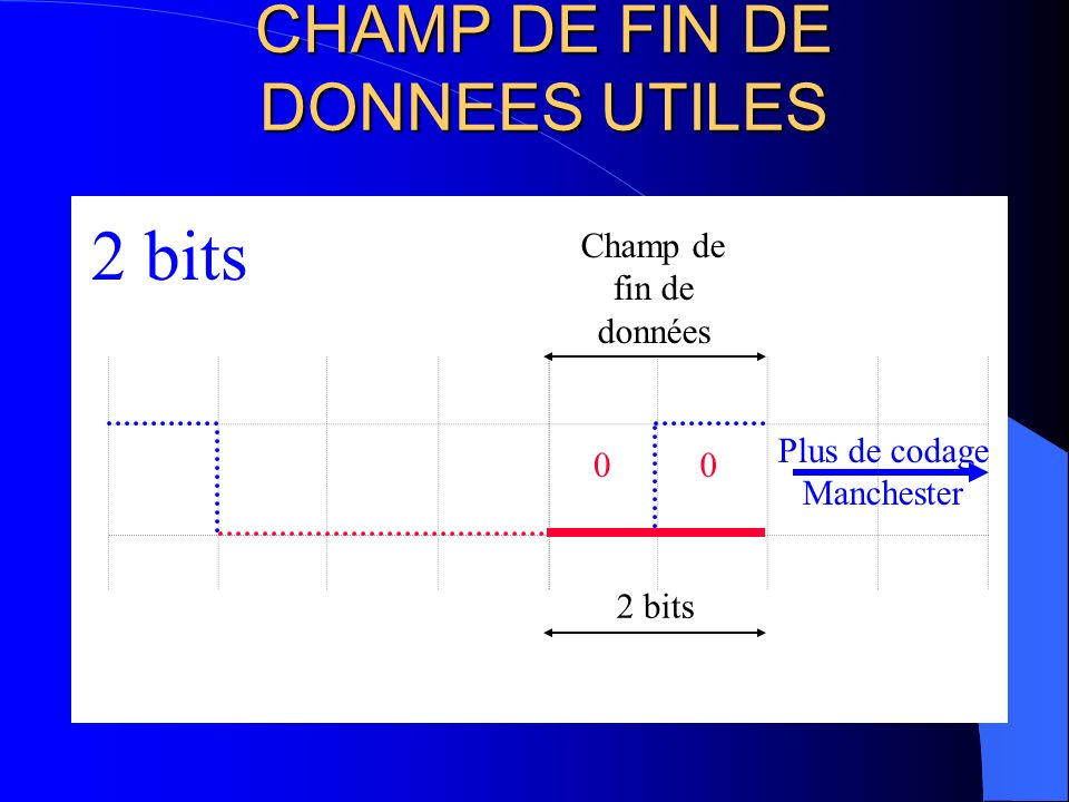 CHAMP DACQUITTEMENT 2 bits 10 2 bits Si lacquittement est réalisé 2eme bit à 0 sinon 2eme bit a 1