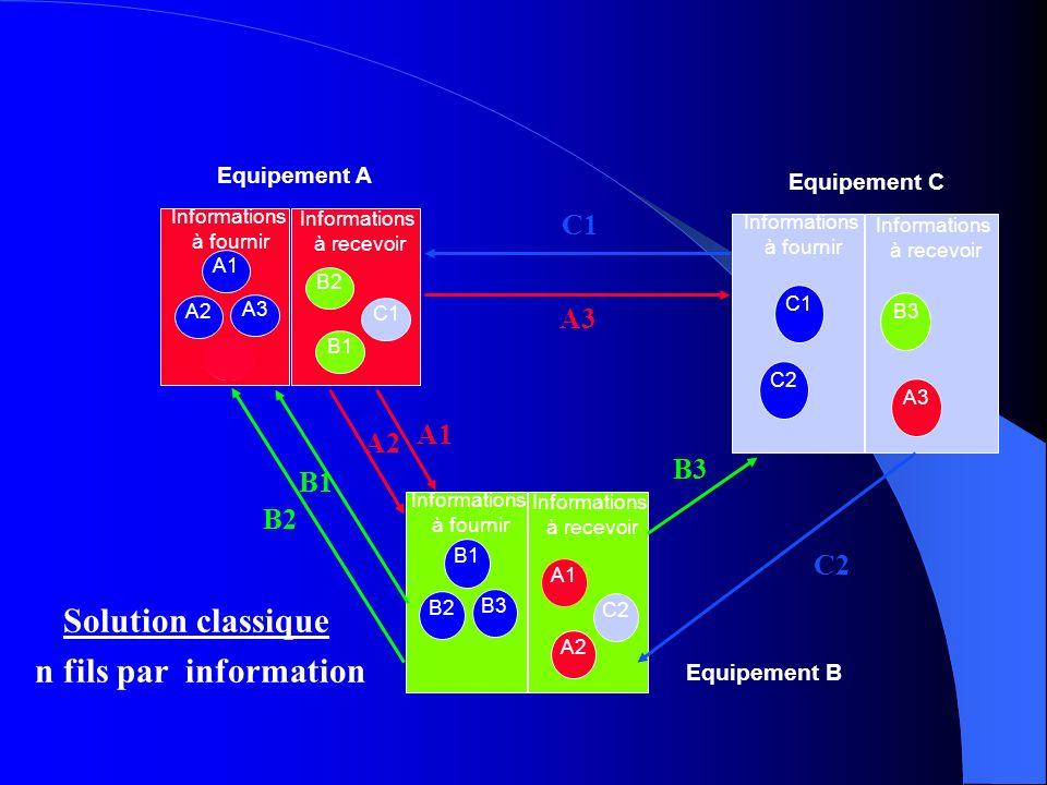 Solution multiplexée 1 bus (2 fils) pour toutes les informations A1 A2 A3 A4 B2 C1 B1 Informations à fournir Informations à recevoir Equipement A B1 B2 A1 C2 A2 Informations à fournir Informations à recevoir C1 C2 B1 B2 A3 Informations à fournir Informations à recevoir Equipement C Equipement B