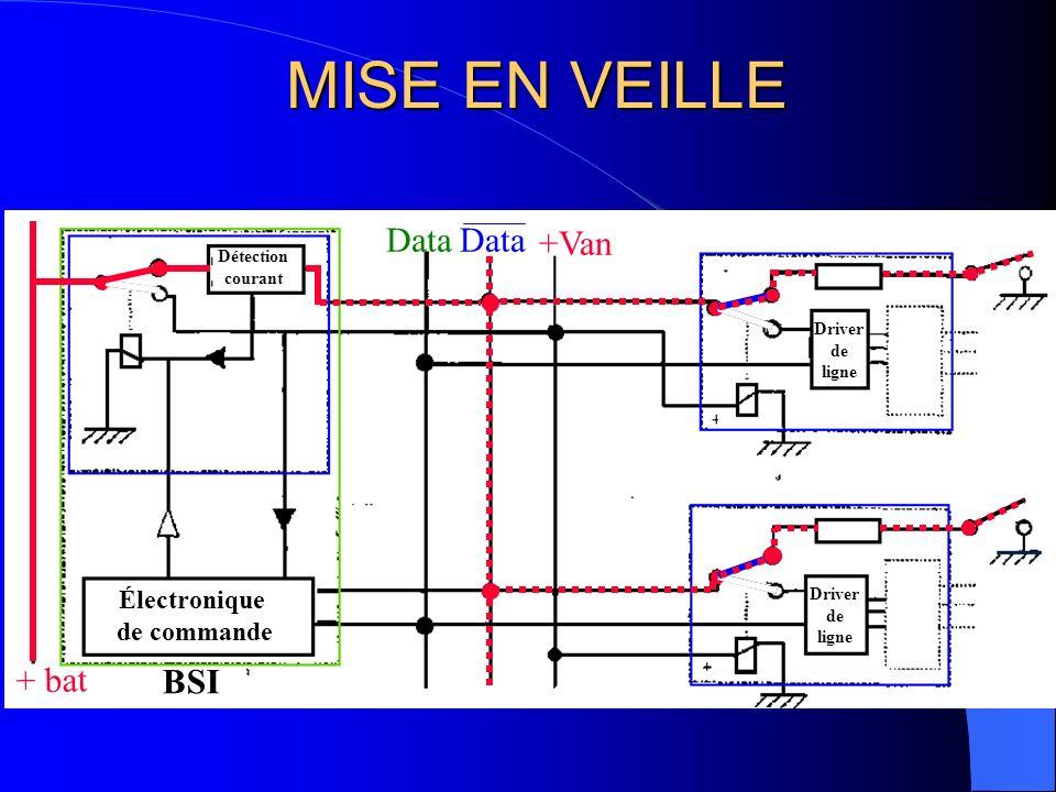 ACTION EXTERIEURE Data +Van Détection courant Électronique de commande Driver de ligne Driver de ligne + bat BSI