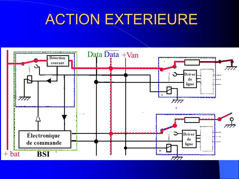 PHASE DE REVEIL Data +Van Détection courant Électronique de commande Driver de ligne Driver de ligne + bat BSI