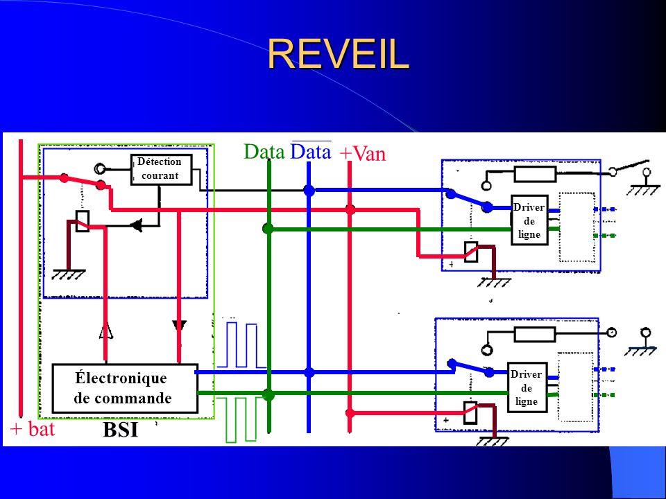 TYPES DE TRAME CAN A Liés au fonctionnement du véhicule: - Trames événementielles (liées à des événements - permettent la synchronisation de différents équipements) - Trames périodiques (trames émises cycliquement) - Trames en diffusion ( à tout le réseau) - Trames de dialogue entre maître (question avec réponse différée) – - Trames avec acquittement (tous les calculateurs reliés au réseau)