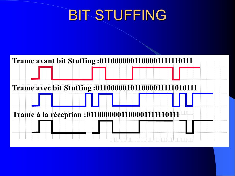 TRAME CAN 1 Début de trame (SOF) 12 ou 32 Identificateur Commande 6 0 à 64 Données 16 Contrôle 3 Séparateur inter trame (IFS) 7 Fin de trame (EOF) 2 Acquittement (ACK) Se compose de 8 champs