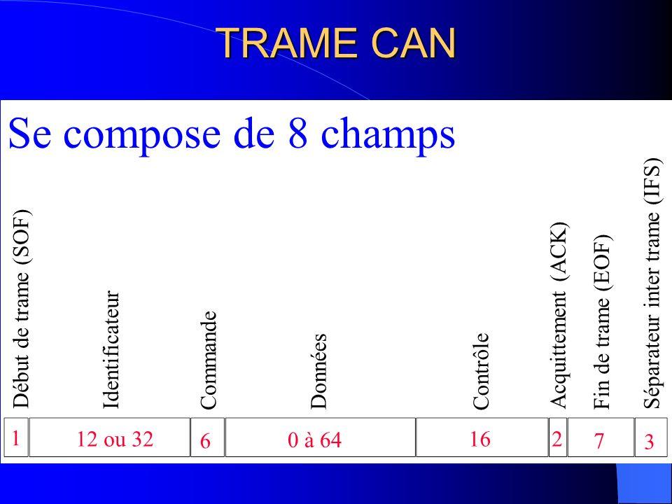 DEBUT DE TRAME 2 bits 0 1 bits Bit toujours à 0