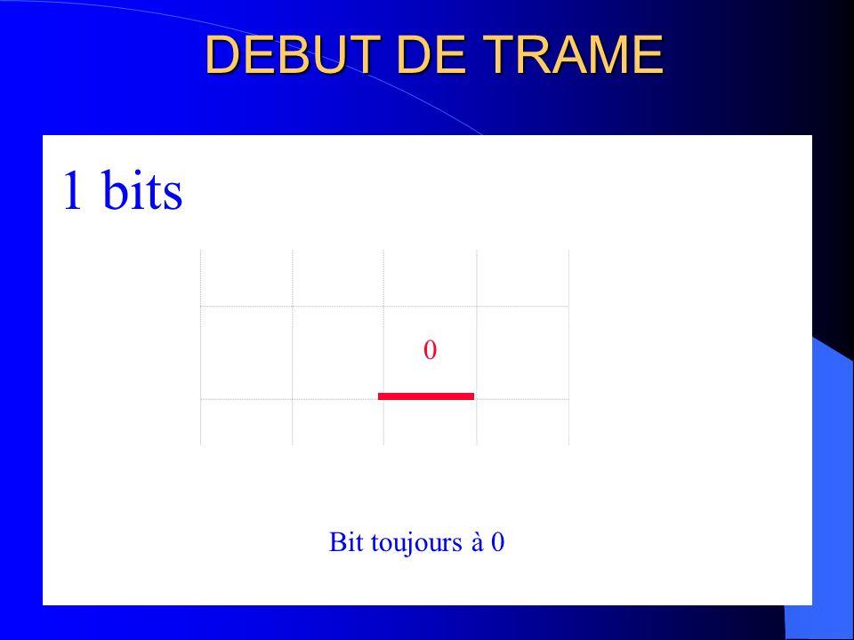 IDENTIFICATION 12 bits 0 00 111 1 11 1 Identification 11 bits Identificateur transmis : 0010 1111 111 Champ identificateur 1 Bit RTR Bit RTR=0 Requête Bit RTR=1 Données