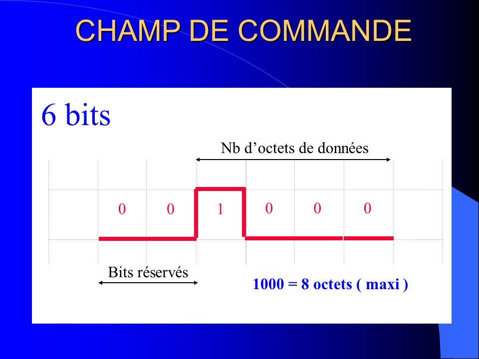 CHAMP DACQUITTEMENT 2 bits ACK 01 2 bits Si lacquittement est réalisé 1er bit à 0 sinon 1eme bit reste a 1 Délimiteur dacquittement toujours à 1