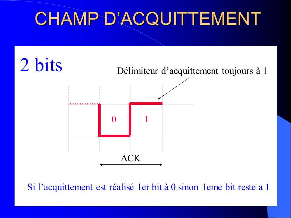 CHAMP DE FIN DE TRAME 1 1 111 1 1 7 bits Pas de bit stuffing