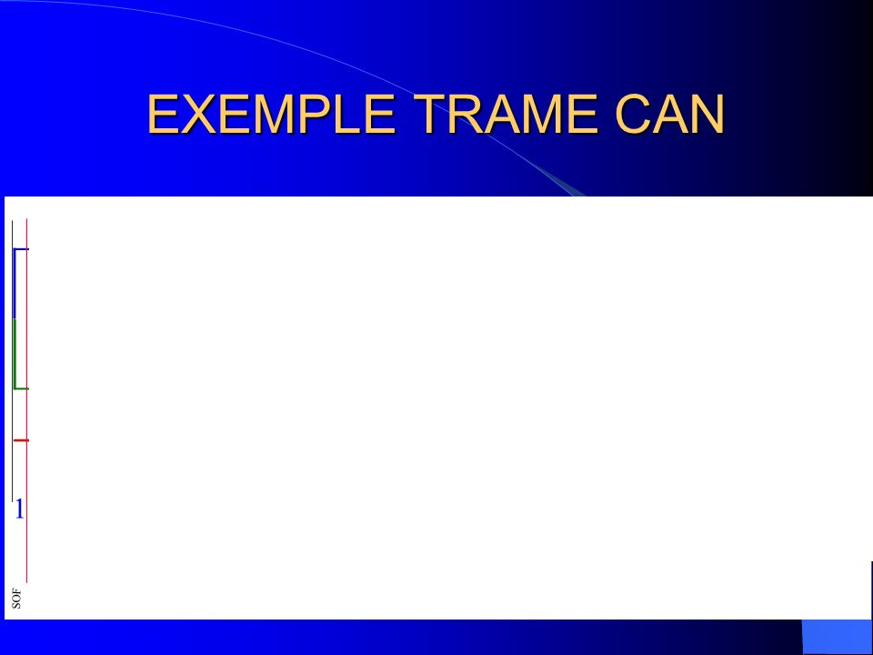 EXEMPLE TRAME CAN SOF Identificateur RTR 00100000 0000