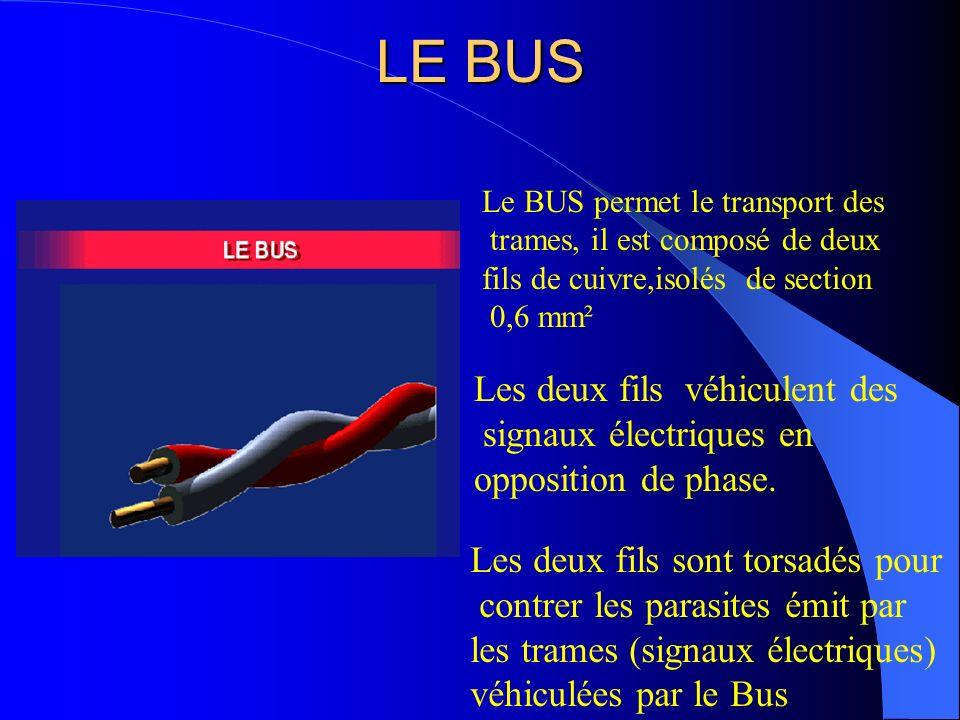 Partage d une ligne de communication entre les équipements Équipement AÉquipement B Équipement C A1, A2,A3,A4;B1,B2,B3;C1,C2 l Partage du temps de la ligne Temps A1B1C1A3A2A2 B2C2B3A4A1B1C1A3A2B2C2B3A4 Equi.