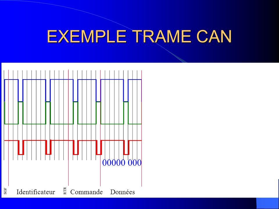 EXEMPLE TRAME CAN SOF Identificateur RTR CommandeVérification Données CRC Del 1001011010110101