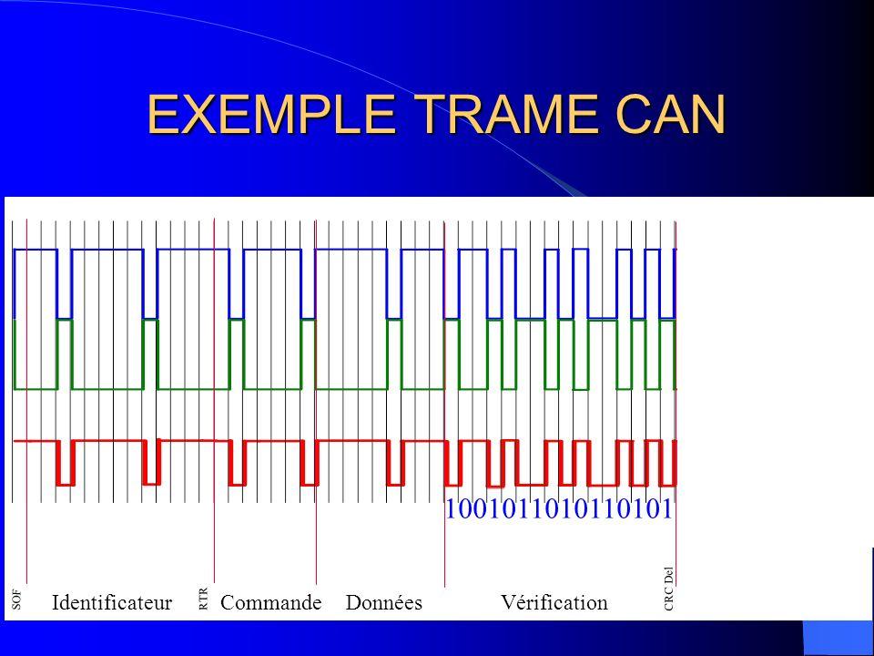 EXEMPLE TRAME CAN SOF Identificateur RTR CommandeVérification Données CRC Del ACK 01