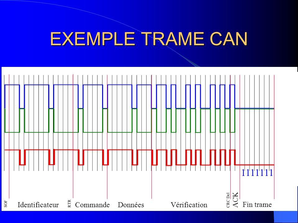 EXEMPLE TRAME CAN SOF Identificateur RTR Commande Données Vérification CRC Del ACK Fin trameIFS 1 00100000 0000 0 00001 00000 000 1001011010110101 01 1111111 111 111 CAN H CAN L BITS