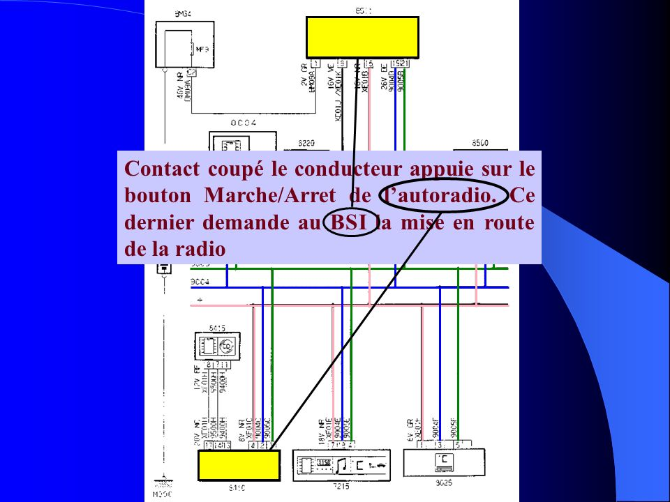 Contact coupé le conducteur appuie sur le bouton Marche/Arret de lautoradio. Ce dernier demande au BSI la mise en route de la radio