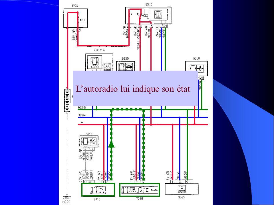 Lafficheur multifonctions autorise le fonctionnement de lautoradio