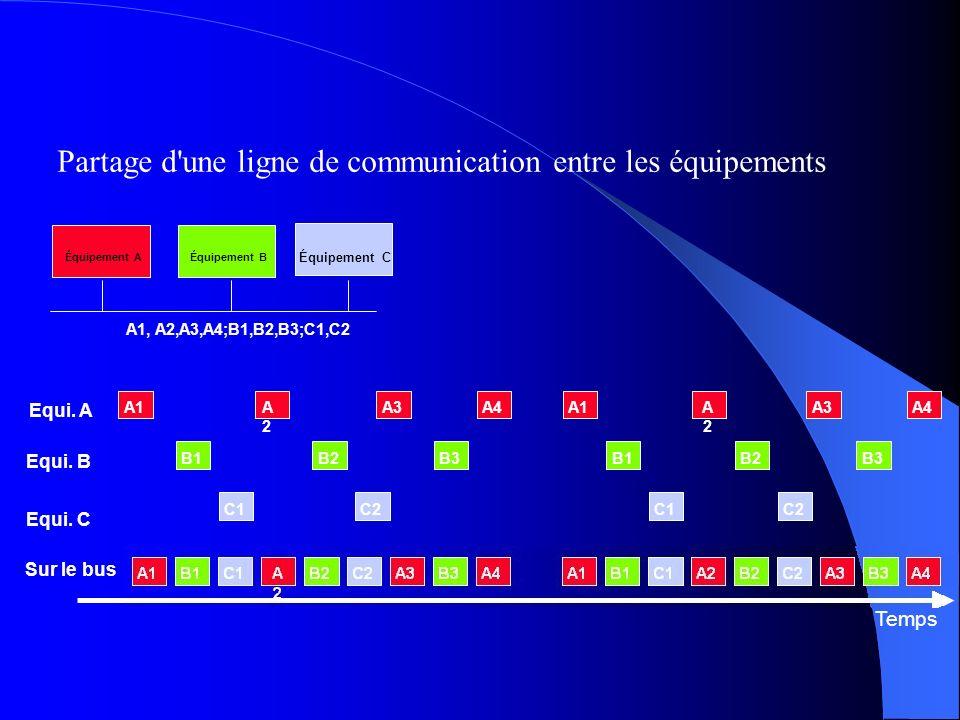 Partage d une ligne de communication entre les équipements Équipement AÉquipement B Équipement C A1, A2,A3,A4;B1,B2,B3;C1,C2 Temps A1B1C1A3A2A2 B2C2B3A4A1B1C1A3A2B2C2B3A4 Equi.