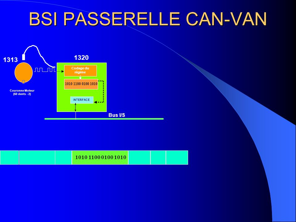 BSI PASSERELLE CAN-VAN Couronne Moteur (60 dents - 2) Codage du régime INTERFACE BSI1 1313 1320 Bus I/S 1010 1100 0100 1010 1010 1100 0100 1010