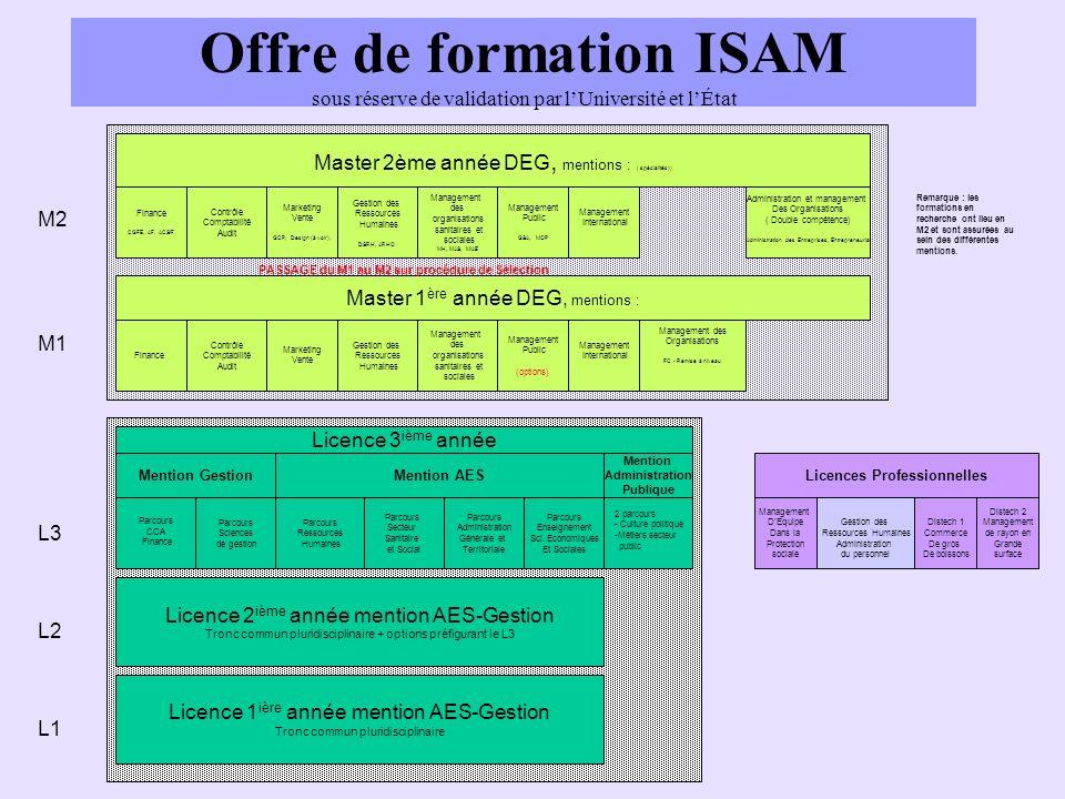 Offre de formation ISAM sous réserve de validation par lUniversité et lÉtat Master 1 ère année DEG, mentions : Master 2ème année DEG, mentions : ( spé