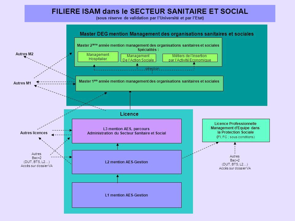 Master DEG mention Management des organisations sanitaires et sociales Licence L2 mention AES-Gestion L1 mention AES-Gestion Autres Bac+2 (DUT, BTS, L