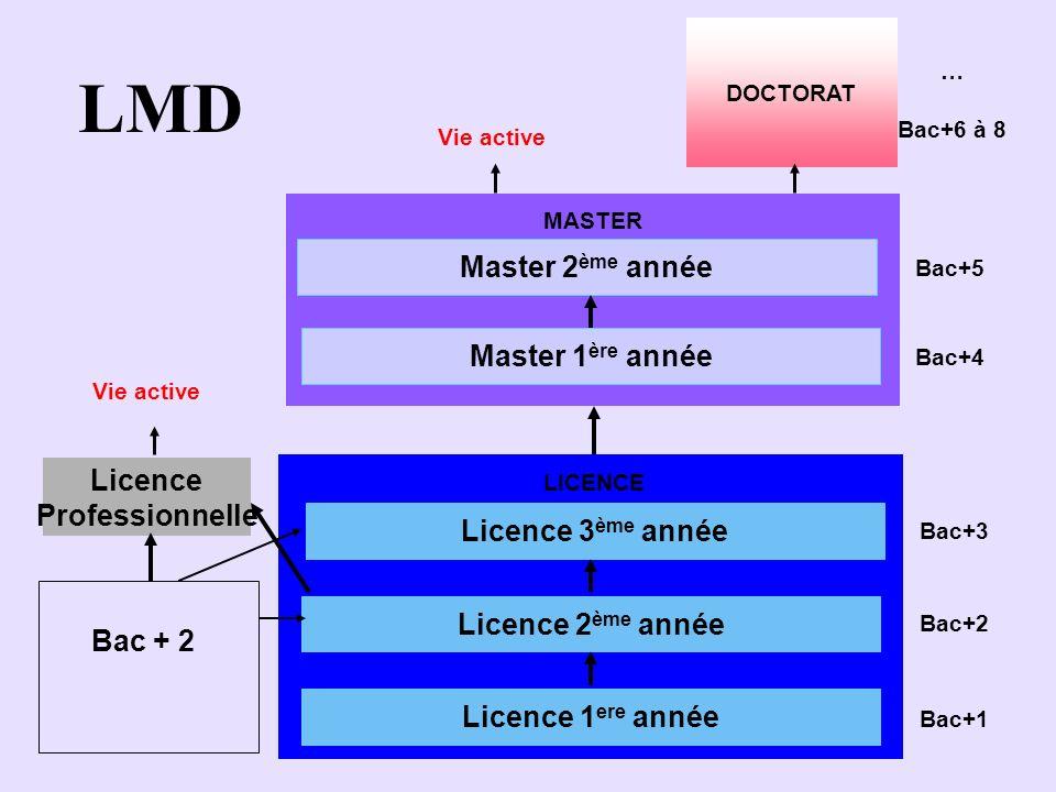 Licence Professionnelle Master 1 ère année Master 2 ème année Bac + 2 Licence 1 ere année Licence 2 ème année Licence 3 ème année MASTER LICENCE Bac+1