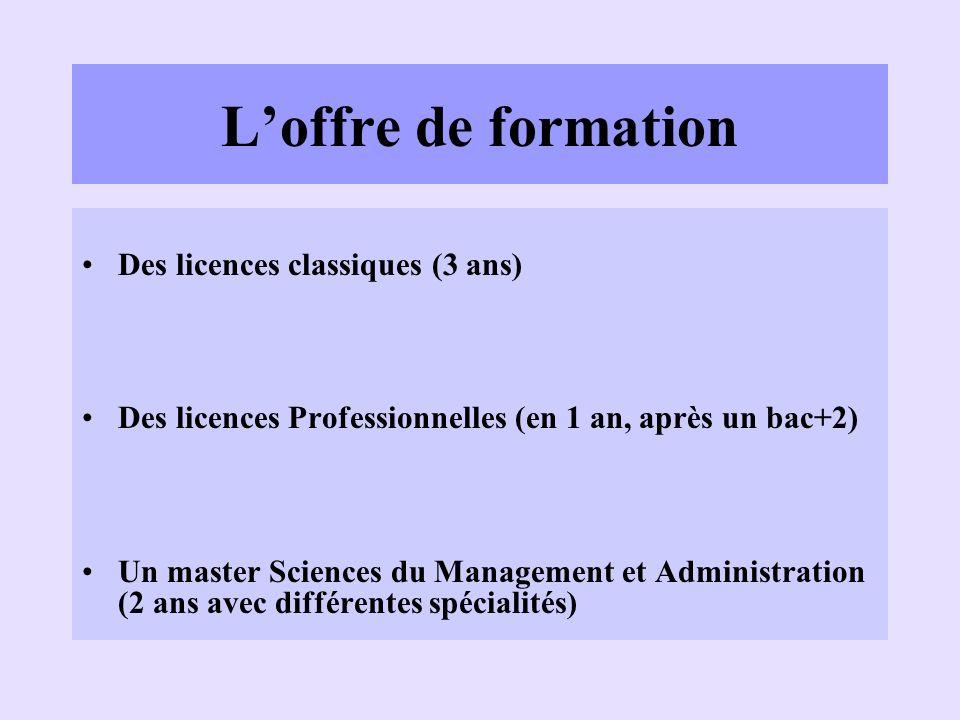 Loffre de formation Des licences classiques (3 ans) Des licences Professionnelles (en 1 an, après un bac+2) Un master Sciences du Management et Admini