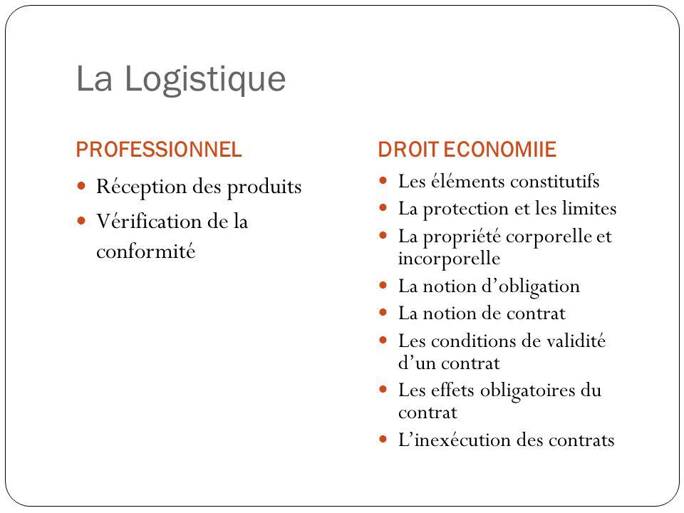 La Logistique PROFESSIONNELDROIT ECONOMIIE Réception des produits Vérification de la conformité Les éléments constitutifs La protection et les limites