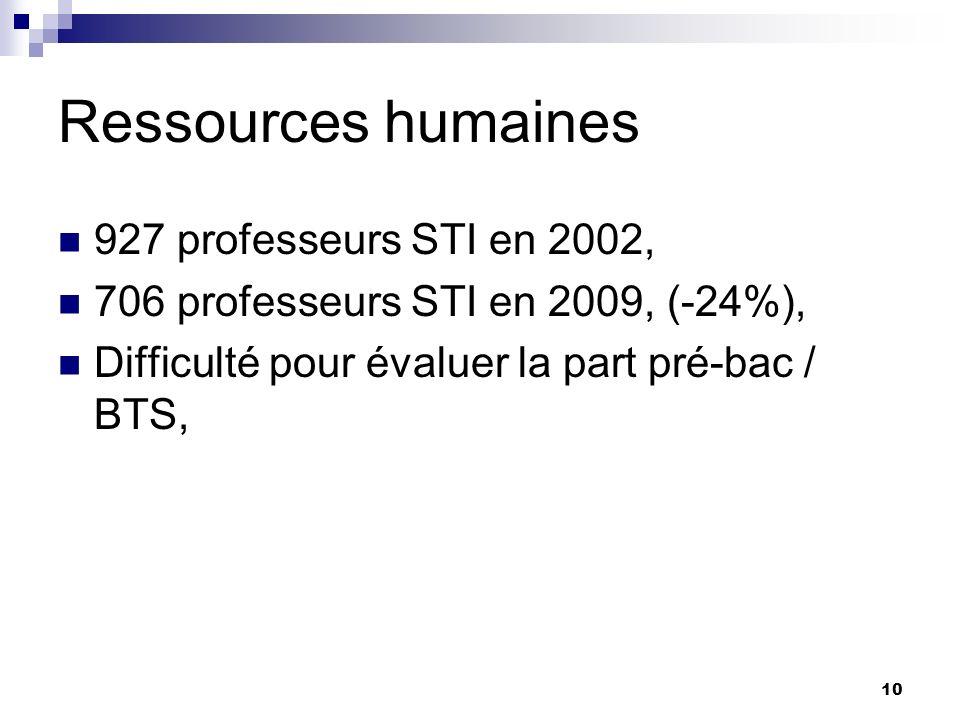 10 Ressources humaines 927 professeurs STI en 2002, 706 professeurs STI en 2009, (-24%), Difficulté pour évaluer la part pré-bac / BTS,