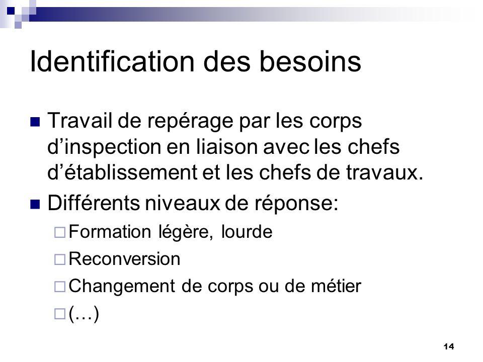 14 Identification des besoins Travail de repérage par les corps dinspection en liaison avec les chefs détablissement et les chefs de travaux.