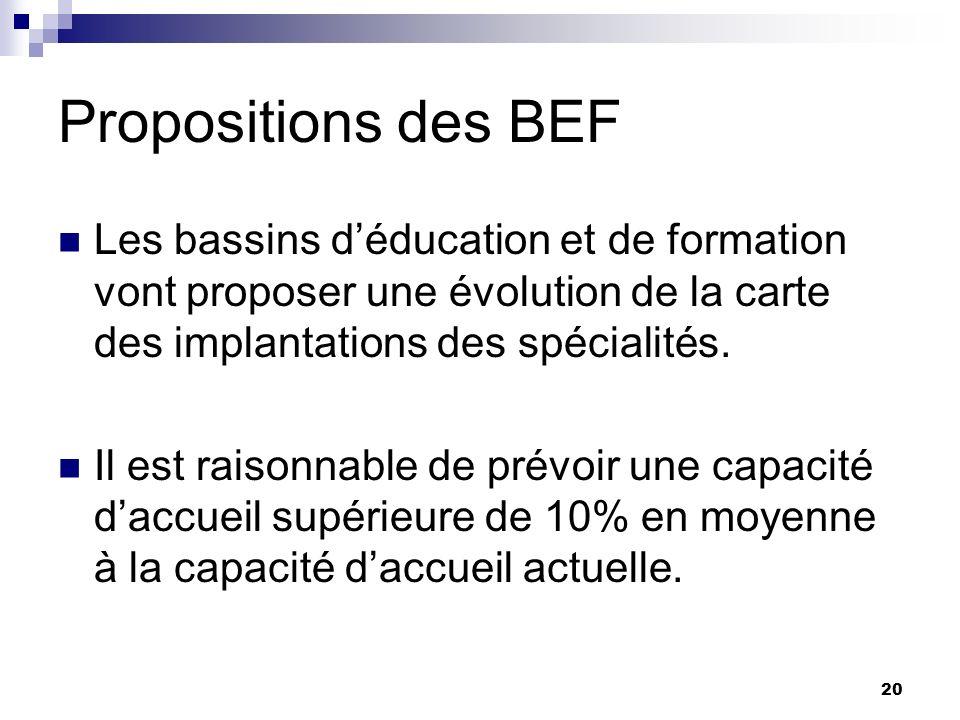 20 Propositions des BEF Les bassins déducation et de formation vont proposer une évolution de la carte des implantations des spécialités. Il est raiso