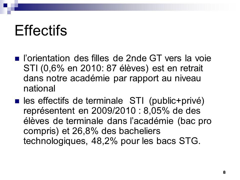 8 Effectifs lorientation des filles de 2nde GT vers la voie STI (0,6% en 2010: 87 élèves) est en retrait dans notre académie par rapport au niveau national les effectifs de terminale STI (public+privé) représentent en 2009/2010 : 8,05% de des élèves de terminale dans lacadémie (bac pro compris) et 26,8% des bacheliers technologiques, 48,2% pour les bacs STG.
