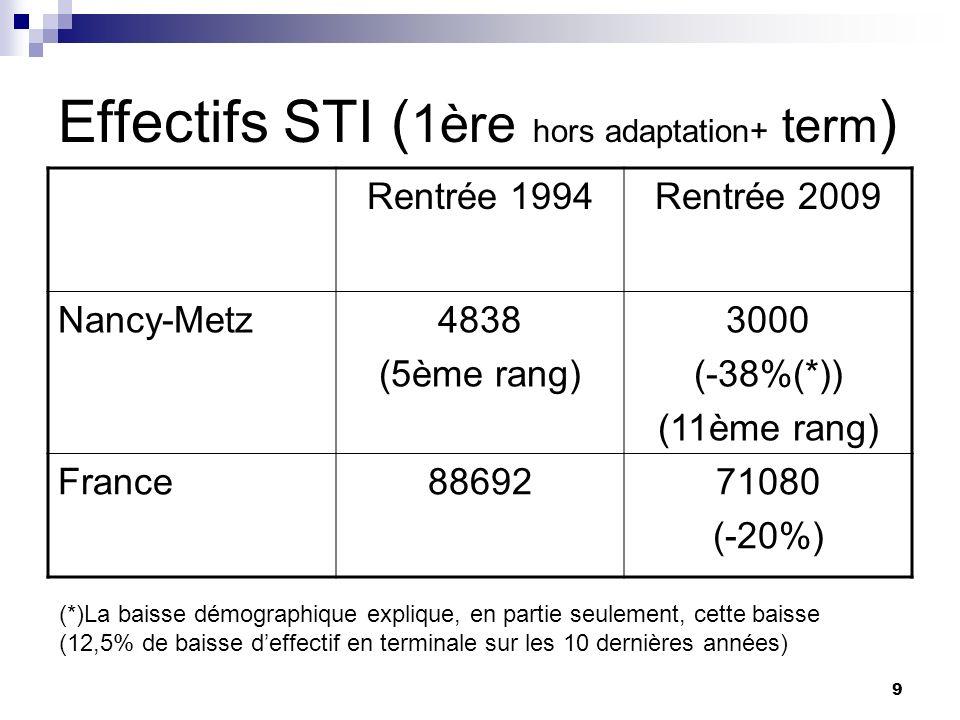 9 Effectifs STI ( 1ère hors adaptation+ term ) Rentrée 1994Rentrée 2009 Nancy-Metz4838 (5ème rang) 3000 (-38%(*)) (11ème rang) France8869271080 (-20%) (*)La baisse démographique explique, en partie seulement, cette baisse (12,5% de baisse deffectif en terminale sur les 10 dernières années)