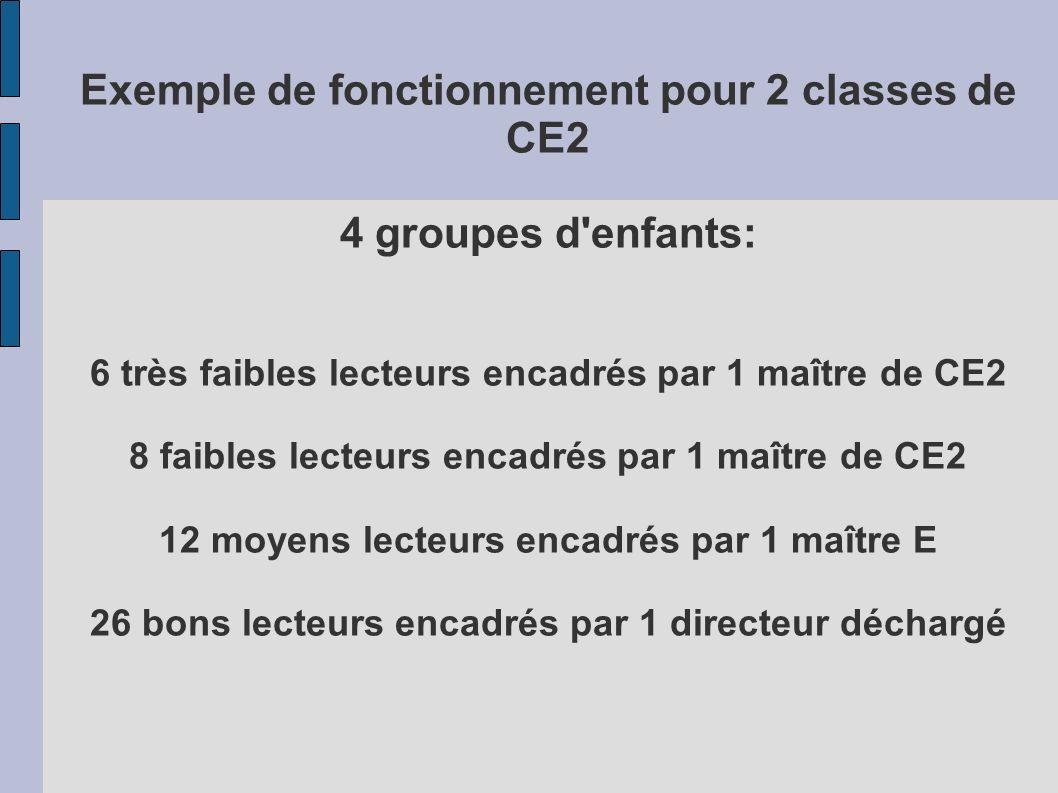 Exemple de fonctionnement pour 2 classes de CE2 4 groupes d'enfants: 6 très faibles lecteurs encadrés par 1 maître de CE2 8 faibles lecteurs encadrés