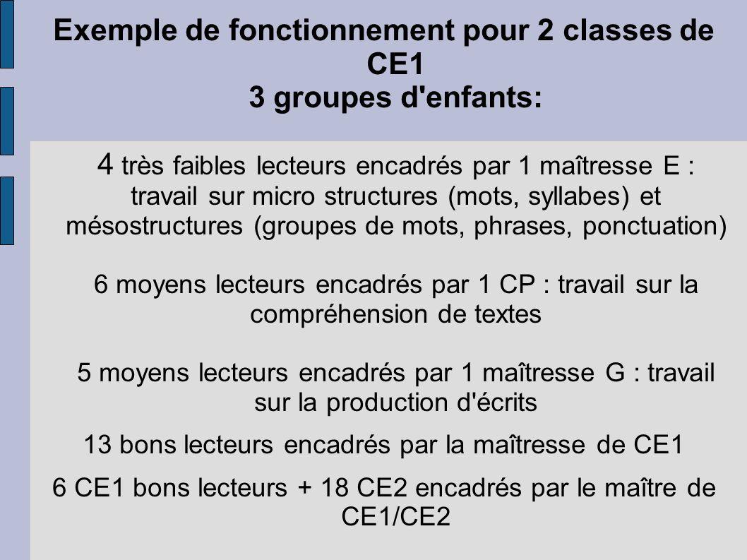 Exemple de fonctionnement pour 2 classes de CE1 3 groupes d'enfants: 4 très faibles lecteurs encadrés par 1 maîtresse E : travail sur micro structures