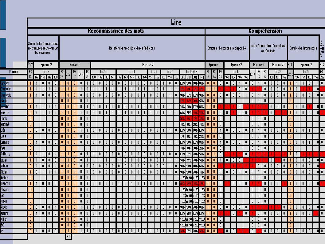 Décrivez ce qui caractérise la situation actuelle Etape 3 : Concevoir un programme d activités pour chaque groupe Equilibre entre 3 sortes d activités : -activités centrées sur la compréhension de textes -activités centrées sur l appropriation du pluri-système orthographique et sur le traitement des groupes de mots et des phrases -activités centrées sur la production de textes
