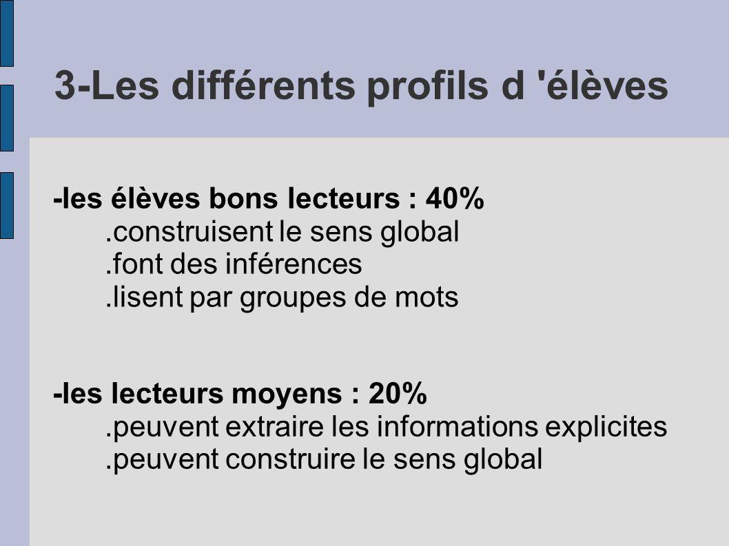 3-Les différents profils d 'élèves -les élèves bons lecteurs : 40%.construisent le sens global.font des inférences.lisent par groupes de mots -les lec