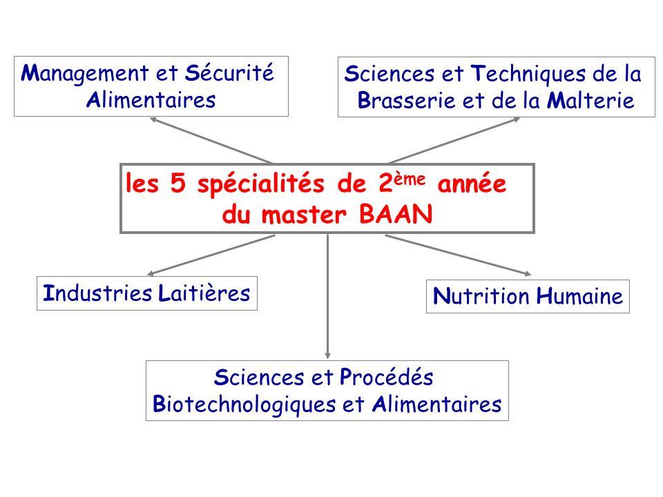 les 5 spécialités de 2 ème année du master BAAN Industries Laitières Nutrition Humaine Management et Sécurité Alimentaires Sciences et Techniques de la Brasserie et de la Malterie Sciences et Procédés Biotechnologiques et Alimentaires